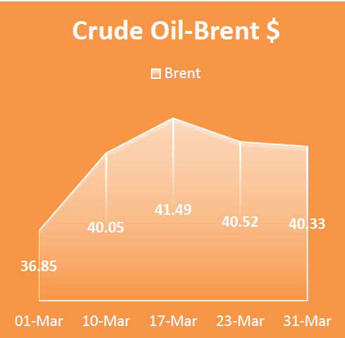 Crude Oil Brent, Economy / Market Snapshot - March 2016
