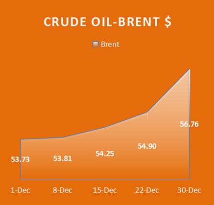 Crude Oil Brent, Economy / Market Snapshot -December 2016