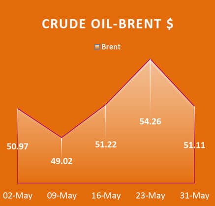 Crude Oil Brent, Economy / Market Snapshot -May 2017