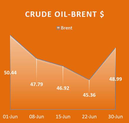 Crude Oil Brent, Economy / Market Snapshot -June 2017