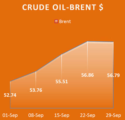 Crude Oil Brent, Economy / Market Snapshot -September 2017