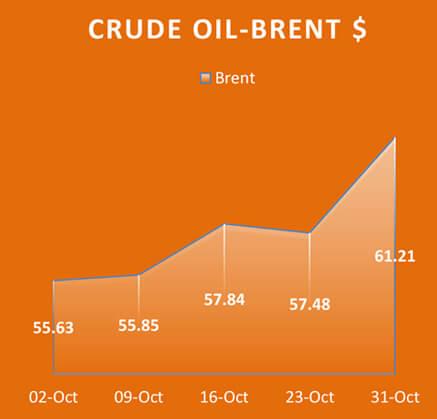 Crude Oil Brent, Economy / Market Snapshot -October 2017