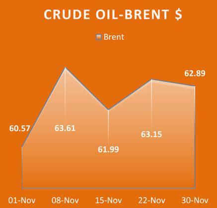 Crude Oil Brent, Economy / Market Snapshot -November 2017