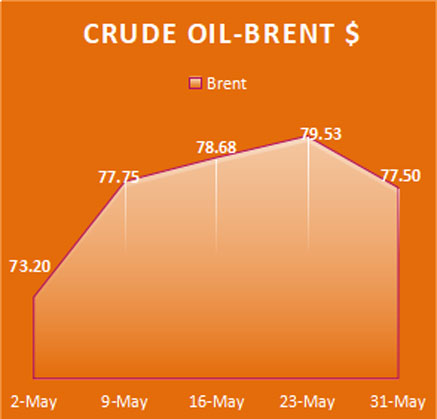 Crude Oil Brent, Economy / Market Snapshot -April 2018